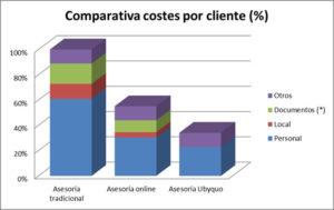 coste cliente asesoria tradicional