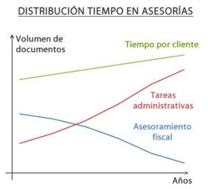 distribucion tiempo asesorias